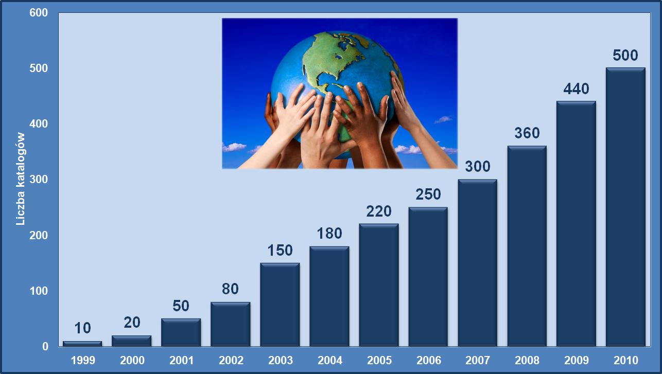 Wzrost liczby katalogów dostępnych w PARTsolutions.