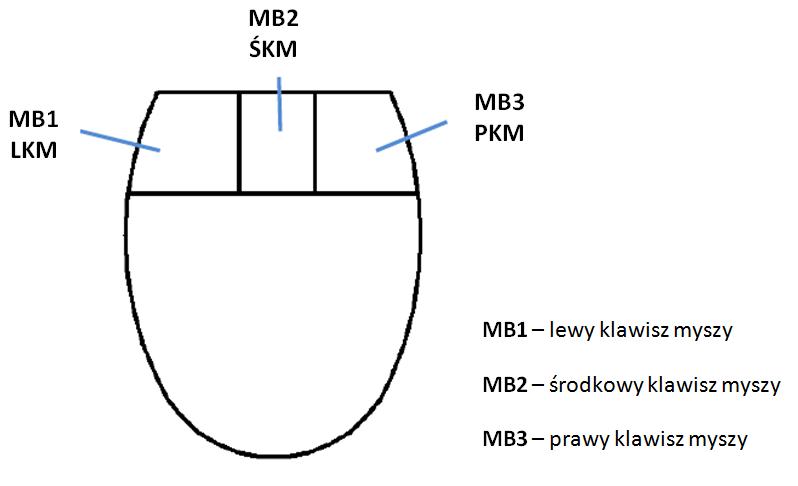Opis klawiszy myszy w kontekście CAM Express