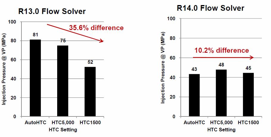 Rys. 2. Solwery Moldex3D R14 są bardziej niezależne od zastosowanej wartości HTC