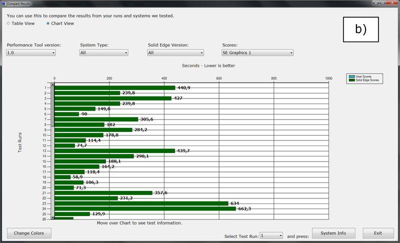 PerformanceTool - narzędzie do pomiaru wydajności komputera dla użytkowników Solid Edge