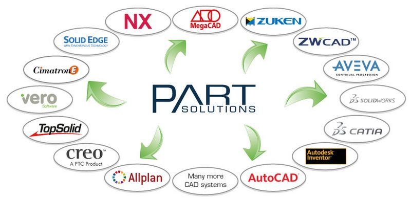 CADENAS PARTsolutions współpracuje z wieloma systemami CAD 3D i 2D