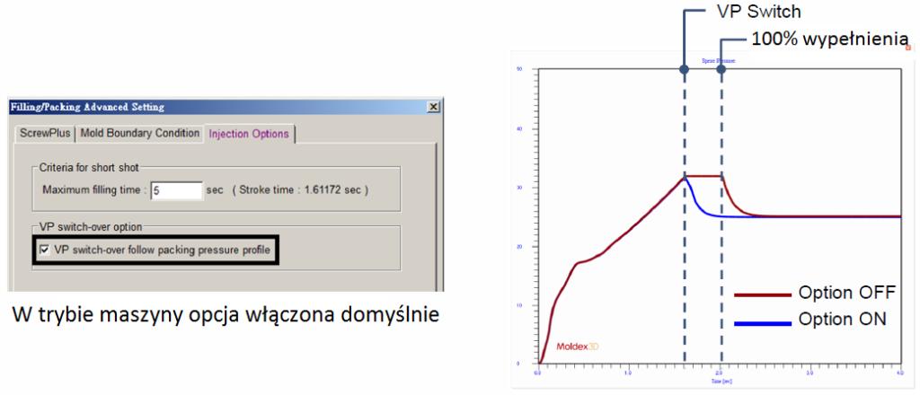 Rys. 4. Nowa opcja Moldex3D R14 dotycząca profilu ciśnienia w punkcie przełączenia.