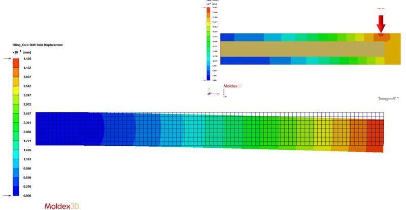 Wizualizacja wyników analizy ugięcia rdzenia (Core-Shift)