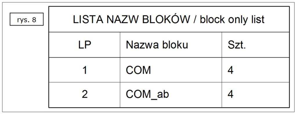 Tabela bloków dla symboli środków mas oraz początków układów współrzędnych w ST7