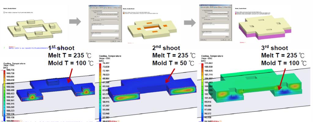 Rys. 8. Możliwość przenoszenia pełnych właściwości materiałowych pomiędzy poszczególnymi etapami obtrysku.