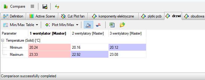 tabela z porównania_wartości max min