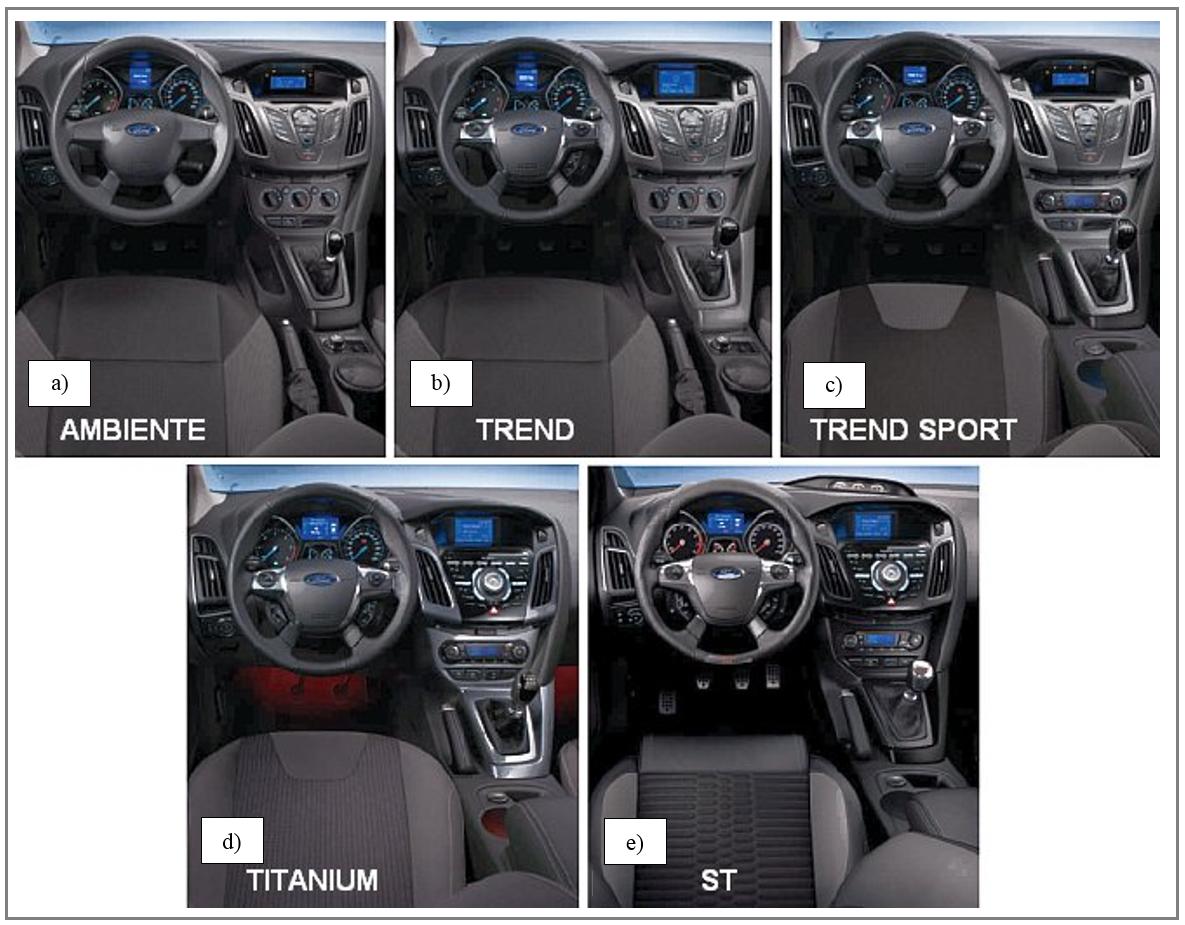 Odmienne warianty kokpitu (deski rozdz.) samochodu Ford