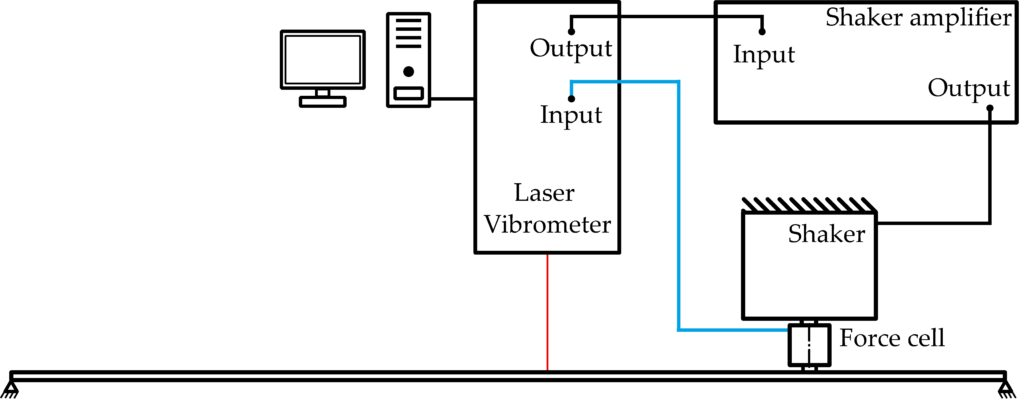 Scheme of the classical test setup for the laser vibrometer measurement for the rectangular plate measurement