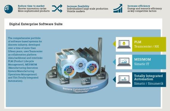 Industry 4.0 - cyfrowe przedsiębiorstwo