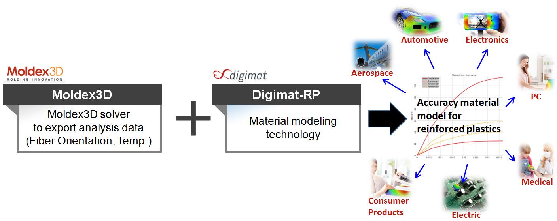 Schemat przygotowania dokładnego modelu materiałowego do analiz strukturalnych tworzyw wzmacnianych włóknem
