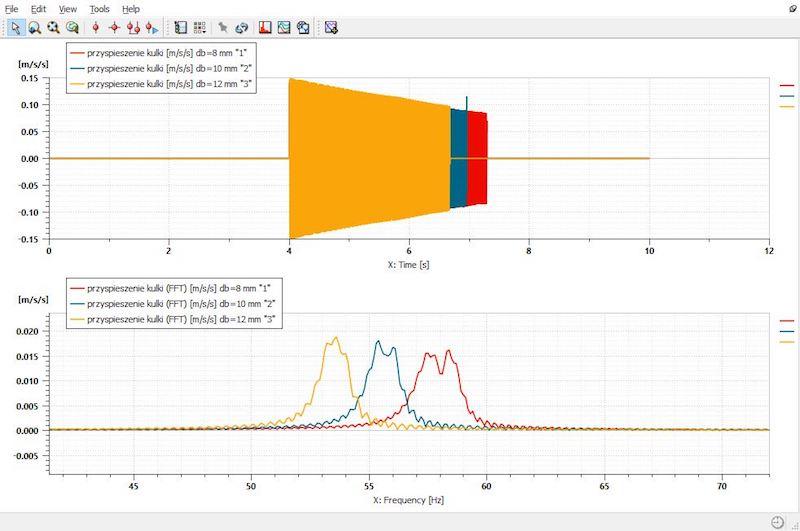 Przyspieszenie kulki zaworu oraz FFT tego przyspieszenia dla kulki o średnicy 8, 10 i 12 mm