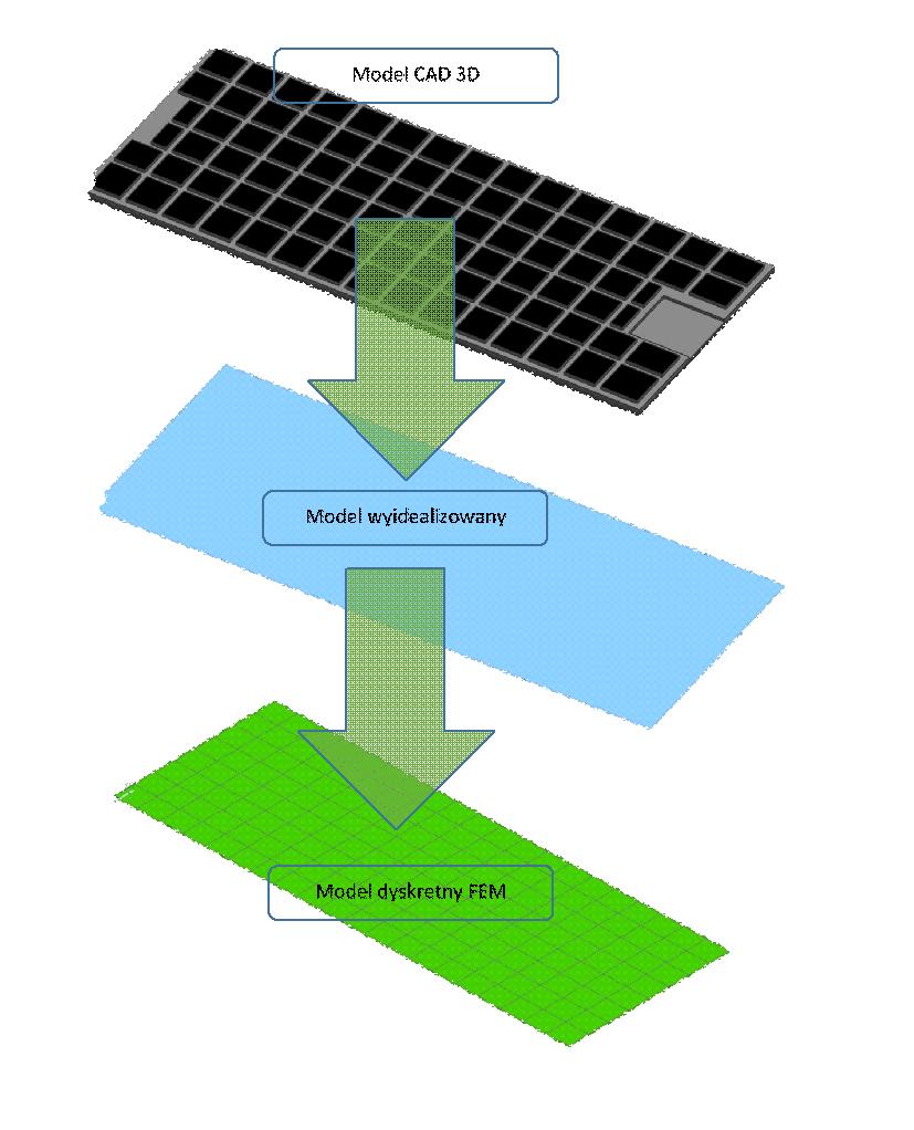Schemat przygotowania siatki FEM panelu solarnego