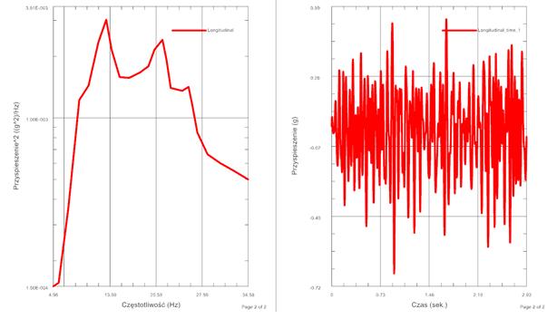 Przebiegi przypieczenia w funkcji częstotliwości oraz czasu