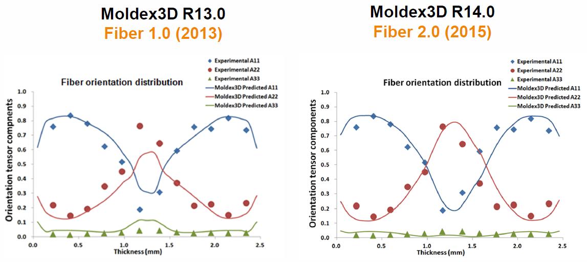 Poprawa dokładności analizy orientacji włókien wypełniacza w Moldex3D R14