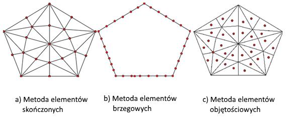 Rys. 1. Metody komputerowe stosowane w symulacjach