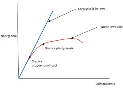 Porównanie materiału liniowo sprężyście plastycznego oraz nieliniowego