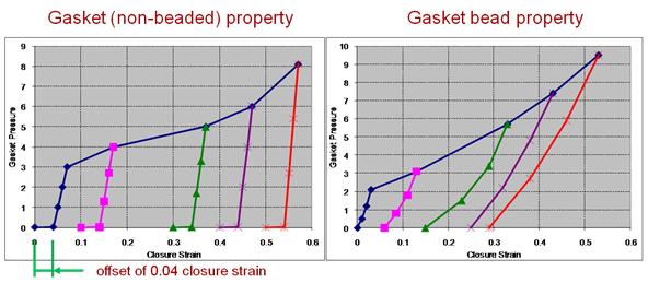 Tabela właściwości materiału uszczelki