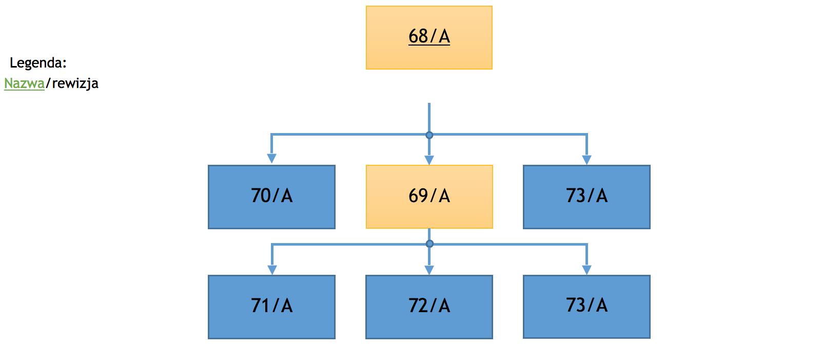 Praca z dokumentacją BOM w Teamcenter - wstępna architektura złożenia
