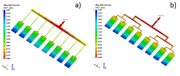 Wypełnienie układu wlewowego geometrycznie niezbalansowanego (a) i zbalansowanego (b)