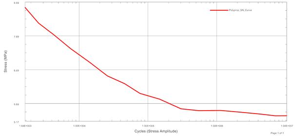 Wykres naprężenie – liczba cykli (S-N) dla materiału typu polipropylen