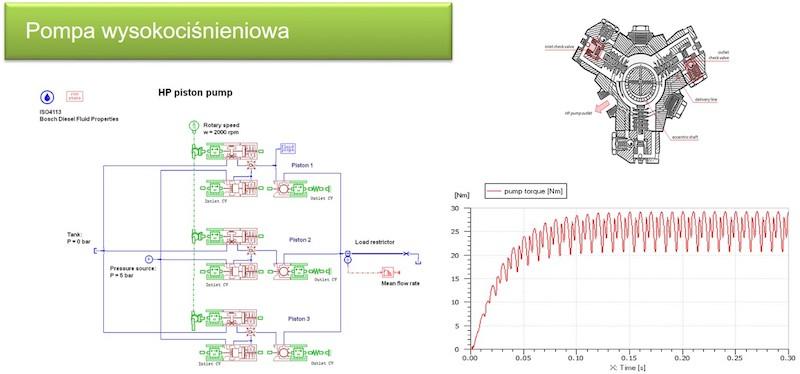 Analiza pompy wysokociśnieniowej w Simcenter 1D Simulation