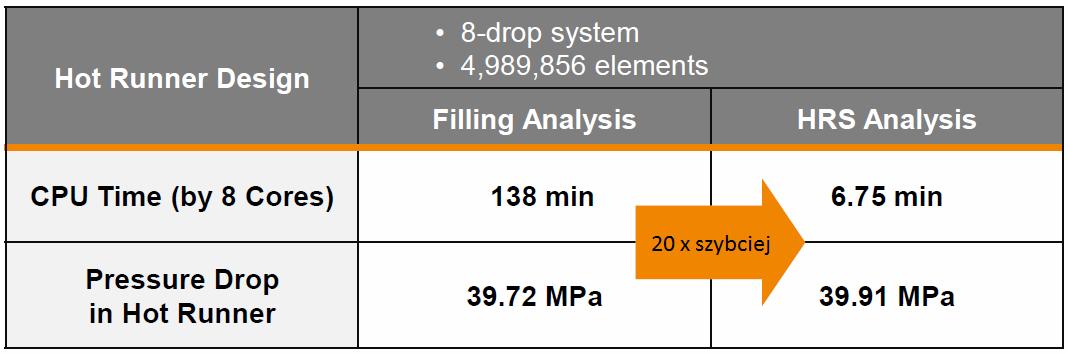 Porównanie czasu obliczeń analizy HRS ze standardową analizą wypełniania