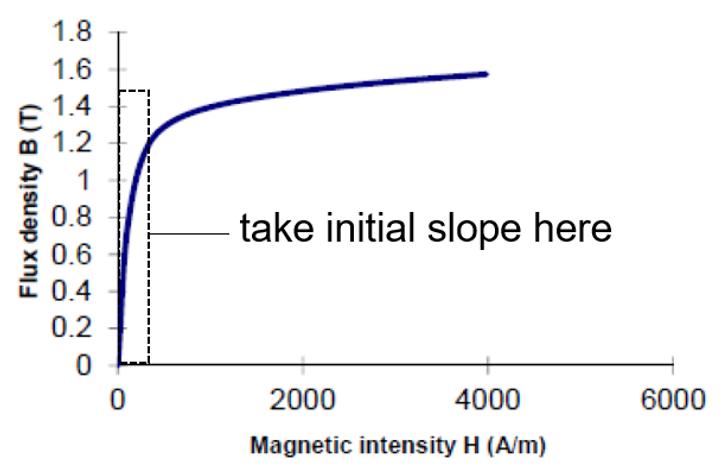 Zakres aproksymacji materiałów w zakresie analizy liniowej przez solwer EM