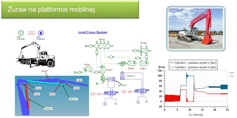 Analiza potrzebnych ciśnień podczas pracy żurawia w poszczególnych cylindrach hydraulicznych