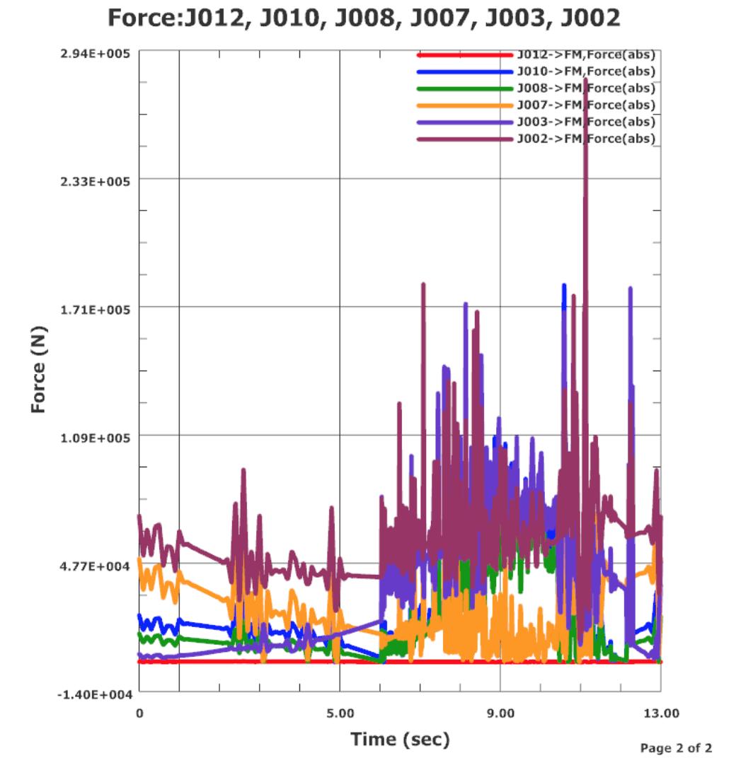 Wykresy sił działające na ramię koparki