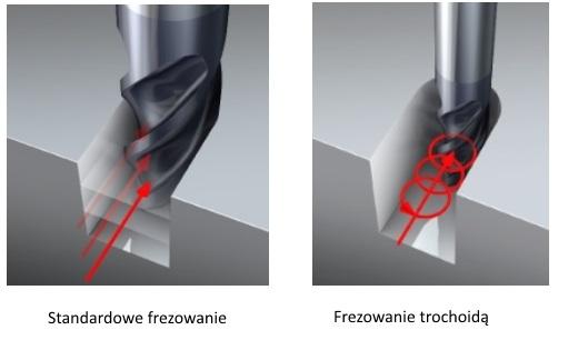 Pierwszy kontakt narzędzia z materiałem obrabianym jest szczególnie istotny, gdyż przy niezastosowaniu odpowiednich ustawień istnieje bardzo duże ryzyko jego złamania. Zdjęcie z prawej strony obrazuje przyjęty sposób wejścia narzędzia w materiał przy zastosowaniu, w NX CAM strategii frezowania trochoidalnego.