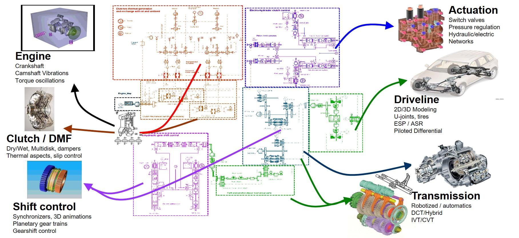 Przykład zastosowania Simcenter 1D Simulation w analizie komfortu podczas zmiany biegów