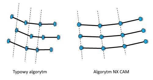 Algorytm obliczeniowy NX CAM zapewnia zsynchronizowany układ punktów. Opcja dostępna jest w ramach operacji: Contour Surface Are oraz Streamline.