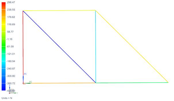 Kontury rozkładu sił dla elementów prętowych