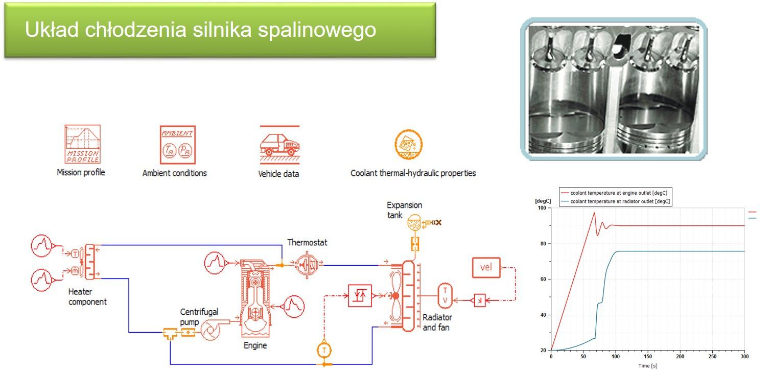 Analiza układu chłodzenia silnika spalinowego w oprogramowaniu Simcenter 1D Simulation
