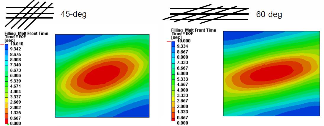 Wpływ orientacji włókien maty wzmacniającej na profil przepływu tworzywa w procesie RTM