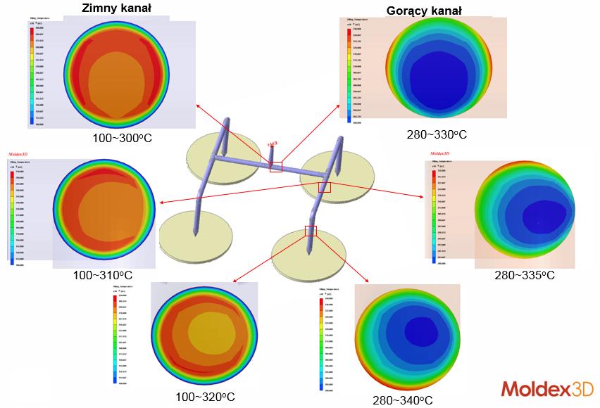 Niejednorodność temperatury tworzywa w kanałach wlewowych zaobserwowana w symulacji procesu wtrysku w programie Moldex3D
