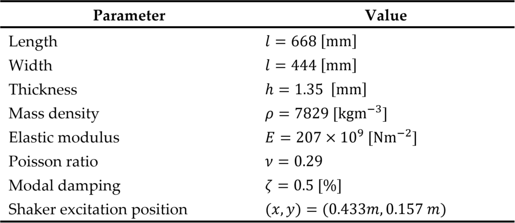 Geometrical and physical properties of the rectangular plate.