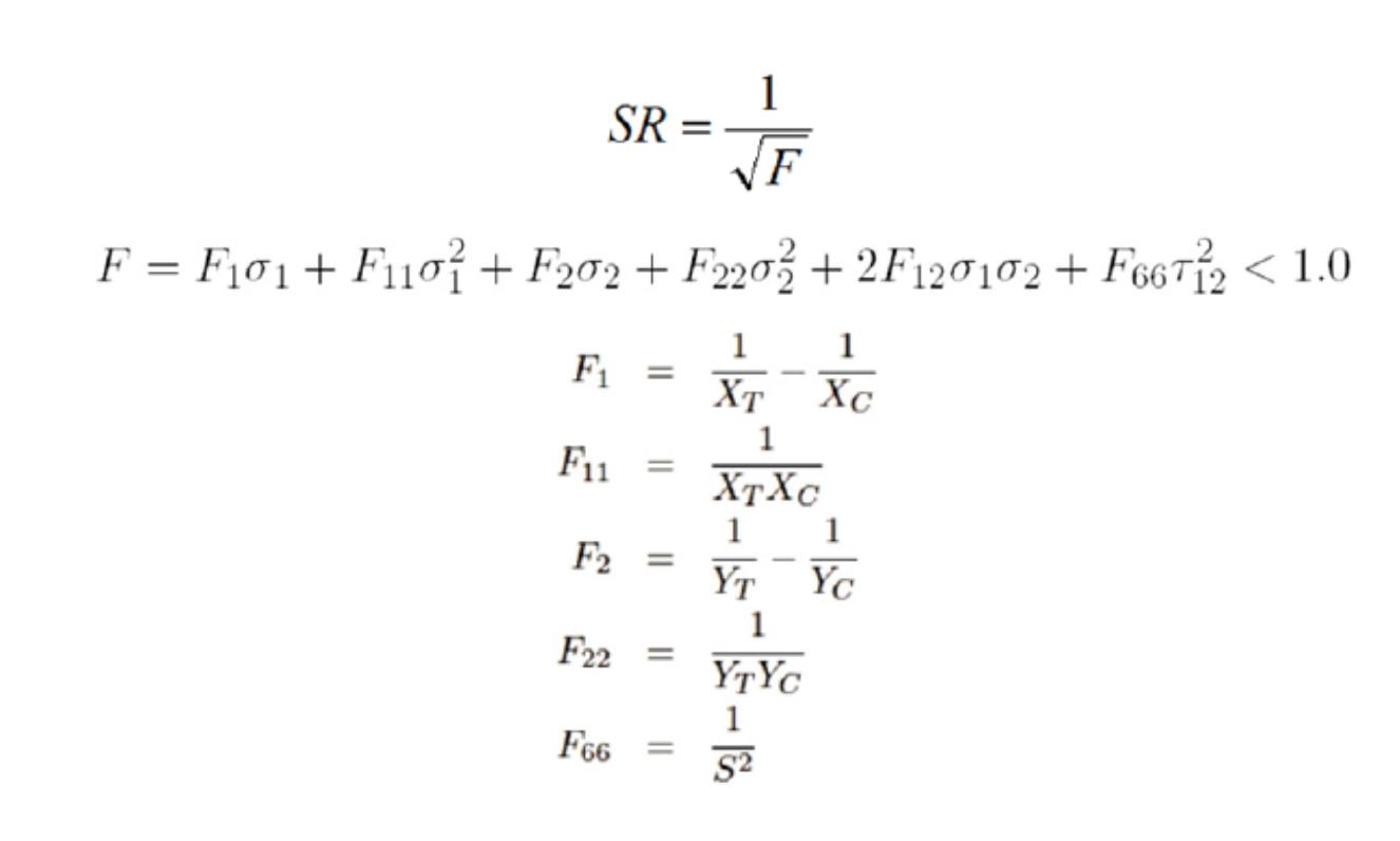 Wzór stosunku wytrzymałości laminatów dla stanu płaskiego 2D